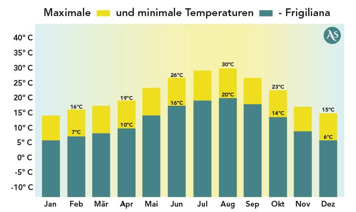 Temperaturen in Frigiliana
